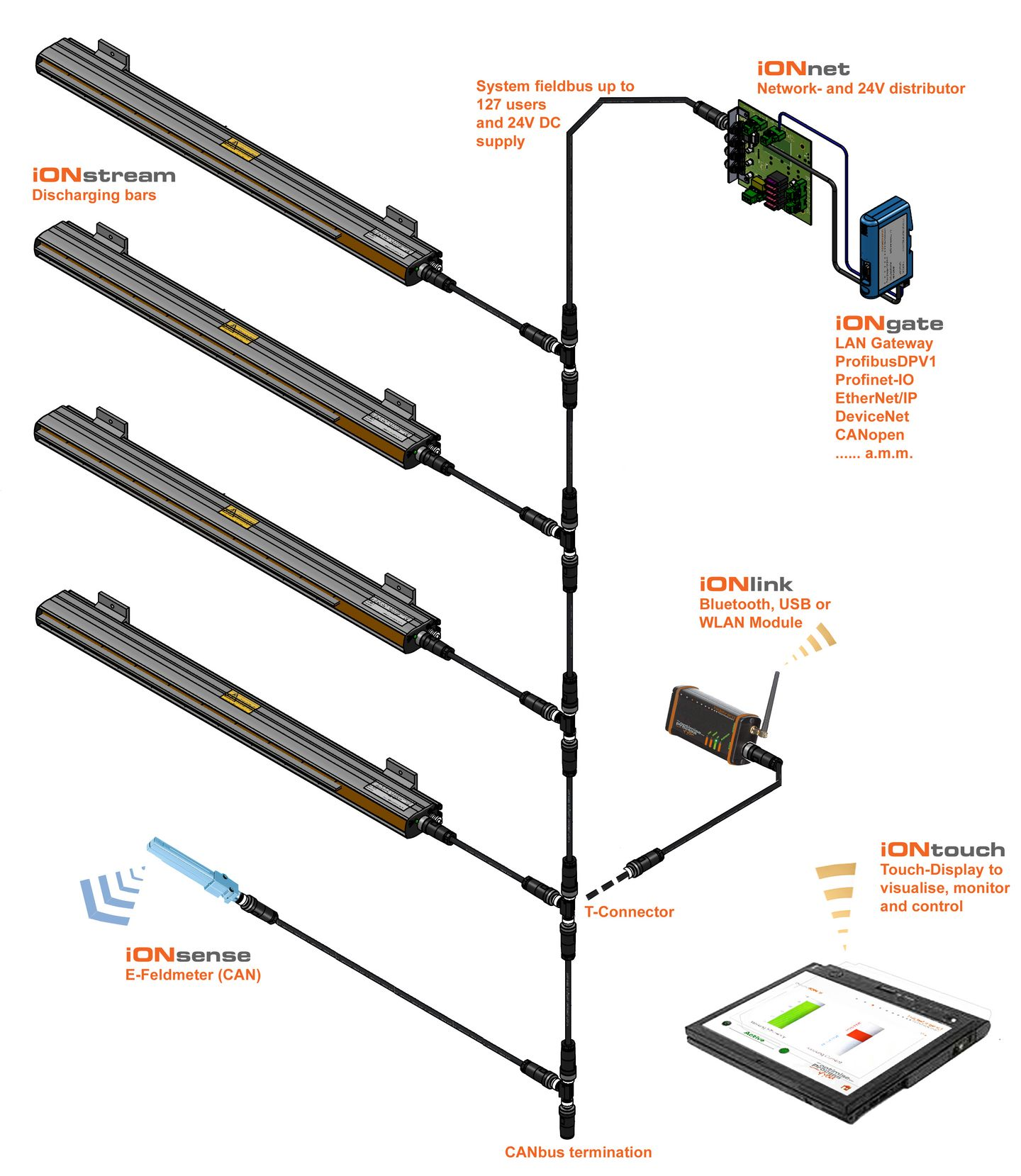 Ionstream Fusion Can Bus Network Diagram Wireless Industry 40